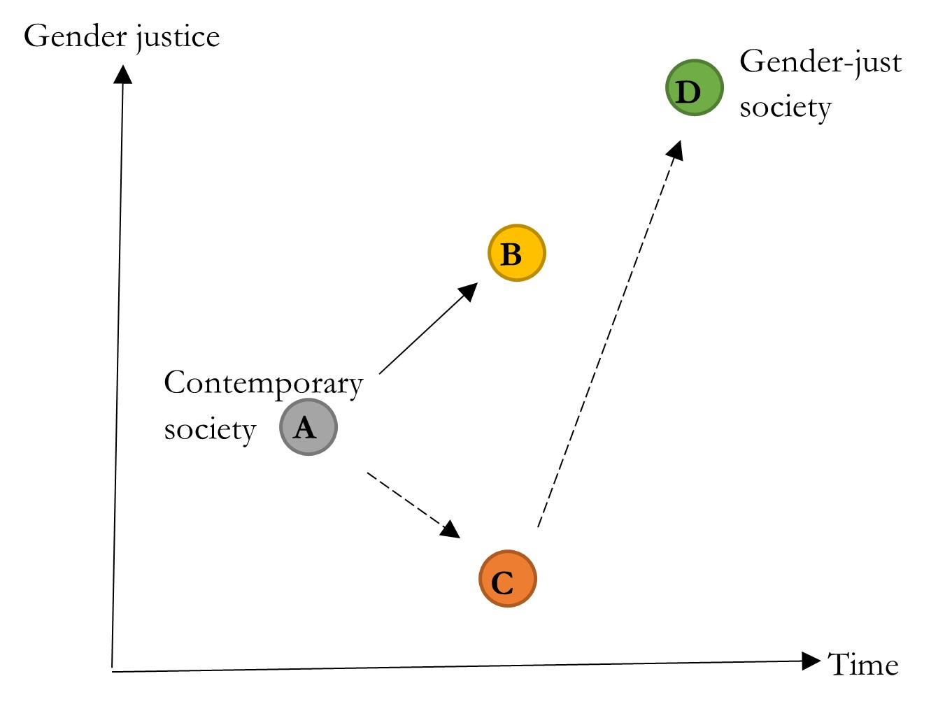 Oxford Uehiro Prize in Practical Ethics: Should Feminists Endorse a Universal Basic Income?